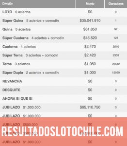 Ganadores Loto Chile Sorteo 4067