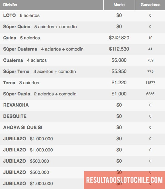 Ganadores Loto Chile Sorteo 4068