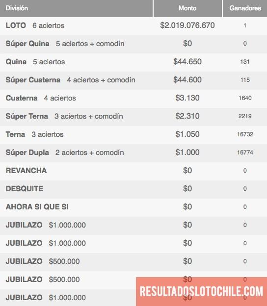 Ganadores Loto Chile Sorteo 4069
