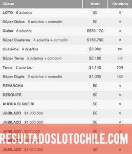 Ganadores Loto Chile Sorteo 4071