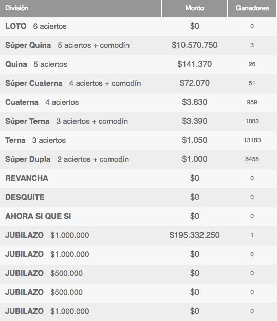 Ganadores Loto Chile Sorteo 4072