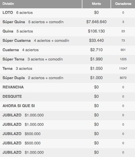 Ganadores Loto Chile Sorteo 4083