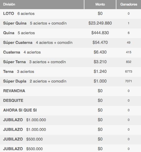 Ganadores Loto Chile Sorteo 4097