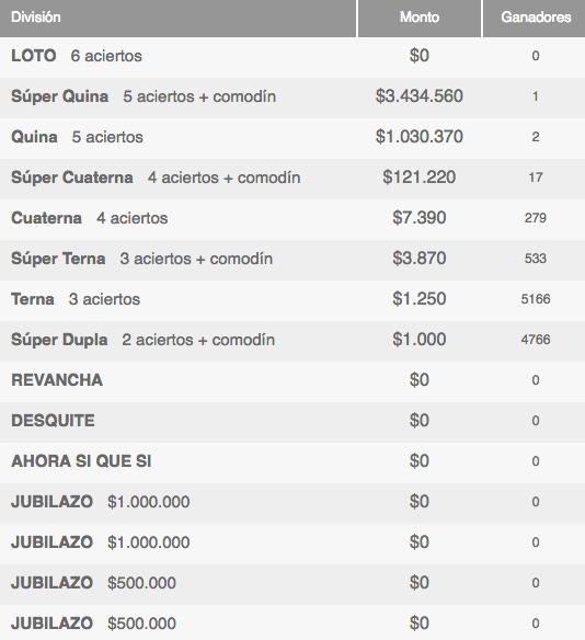 Ganadores Loto Chile Sorteo 4099