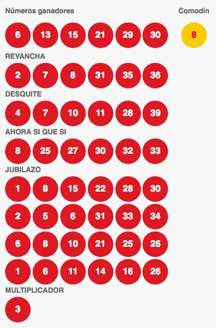 Resultados Loto Chile Sorteo 4092