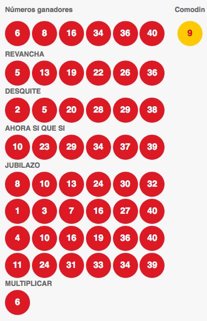 Resultados Loto Chile Sorteo 4102
