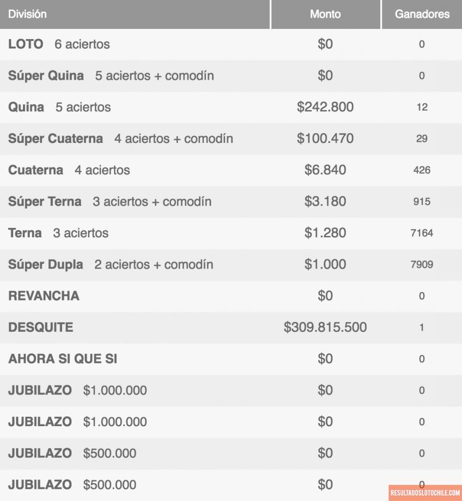 Ganadores Loto Chile Sorteo 4106