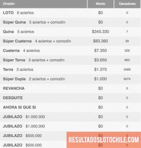 Ganadores Loto Chile Sorteo 4107