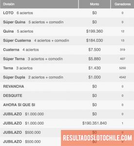 Ganadores Loto Chile Sorteo 4108