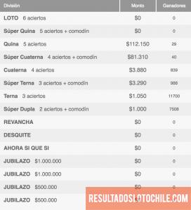GANADORES Loto Chile Sorteo 4109