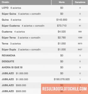 Ganadores Loto Chile Sorteo 4103