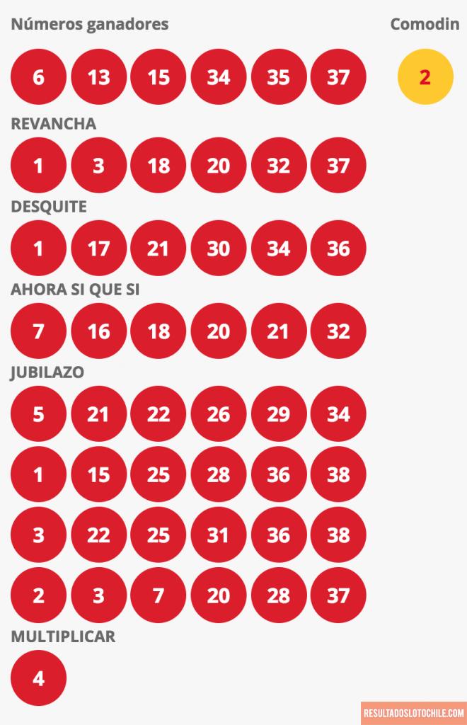 Resultados Loto Chile Sorteo 4111