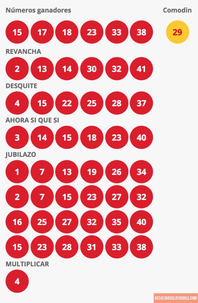 Resultados Loto Chile Sorteo 4115