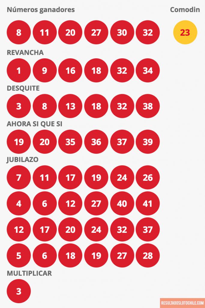 Resultados Loto Chile Sorteo 4117