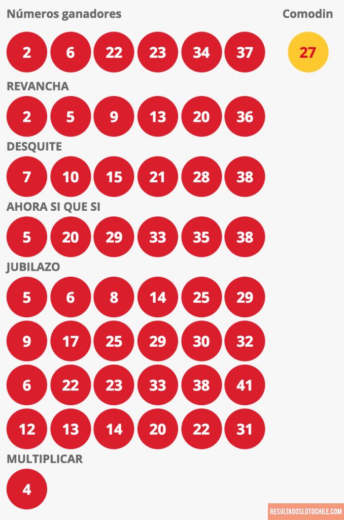 Resultados Loto Chile Sorteo 4120