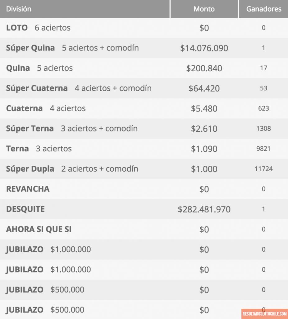 Ganadores Loto Chile Sorteo 4133