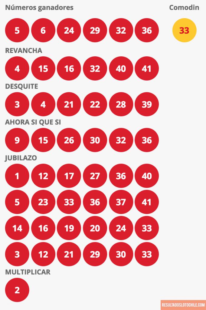Resultados Loto Chile Sorteo 4129