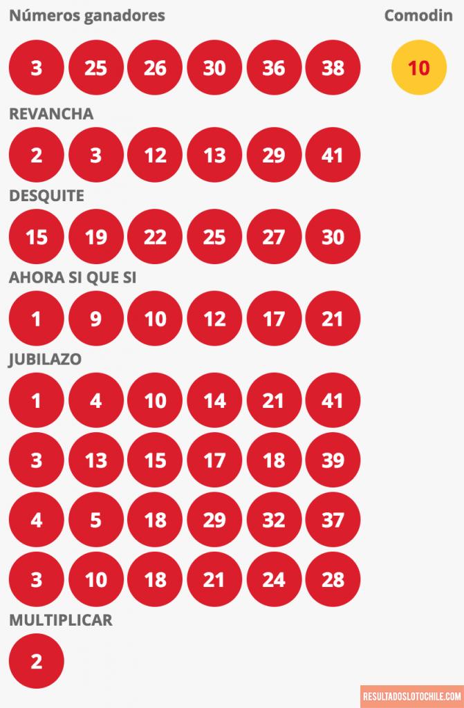Resultados Loto Chile Sorteo 4131