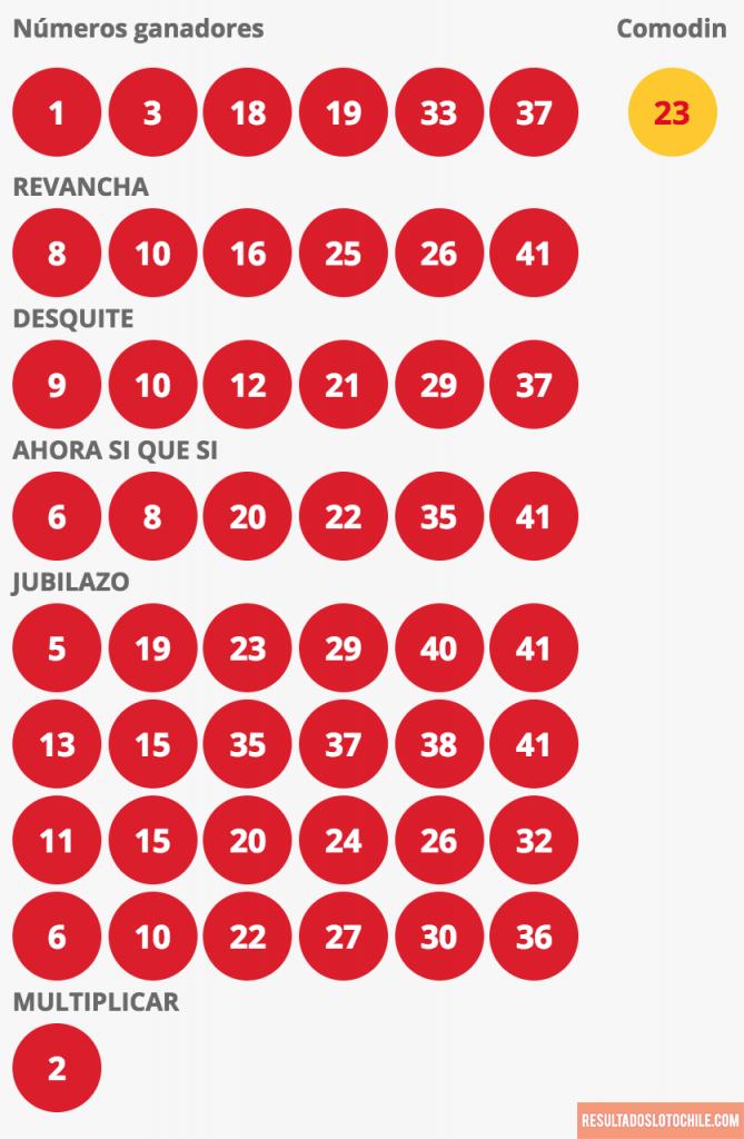 Resultados Loto Chile Sorteo 4135