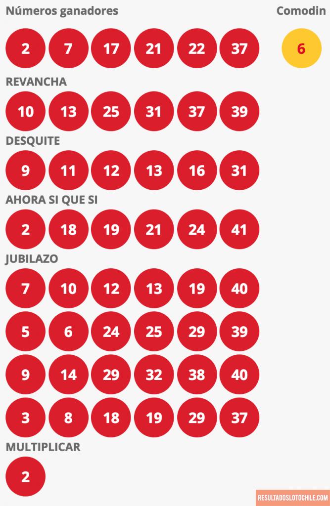 Resultados Loto Chile Sorteo 4138