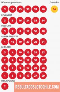 Resultados Loto Chile Sorteo 4140
