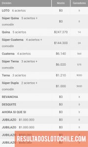 Ganadores Loto Chile Sorteo 4145