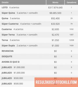 Ganadores Loto Chile Sorteo 4141