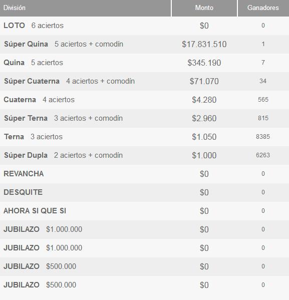 Ganadores Loto Chile Sorteo 4150