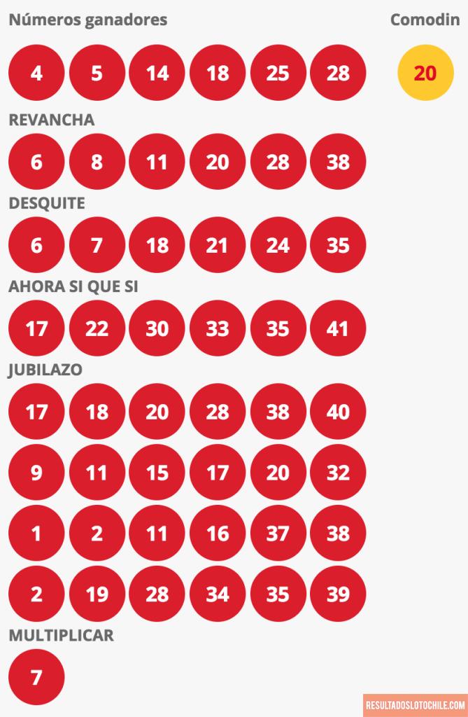Resultados Loto Chile Sorteo 4141