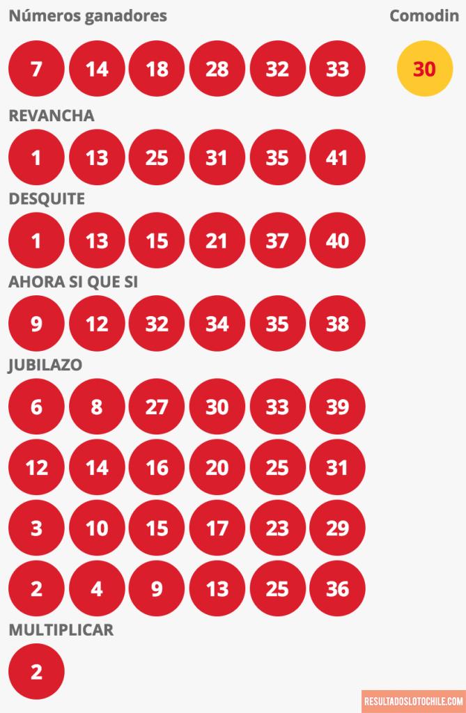 Resultados Loto Chile Sorteo 4143