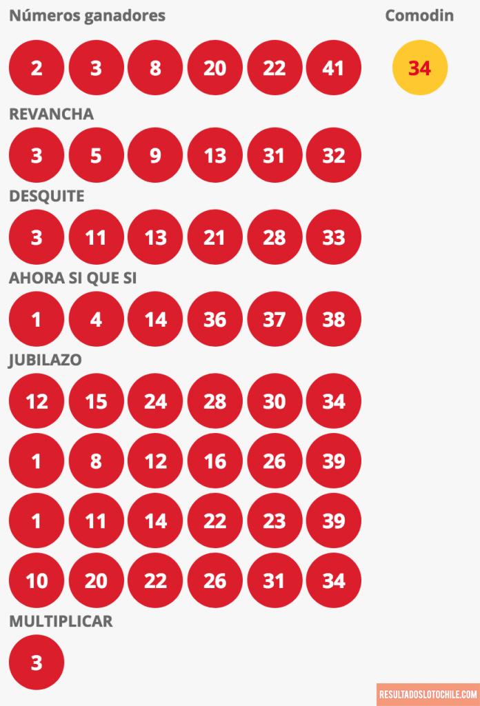 Resultados Loto Chile Sorteo 4151