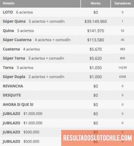 Ganadores Loto Chile Sorteo 4157