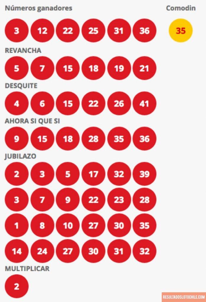 Resultados Loto Chile Sorteo 4156