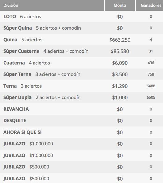 Resultados Loto Chile Sorteo 4183