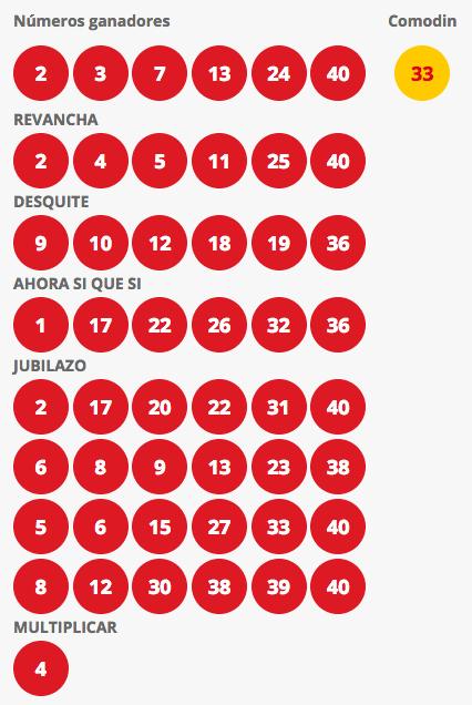 Resultados Loto Chile Sorteo 4196
