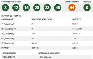 resultados-bonoloto-189-espana