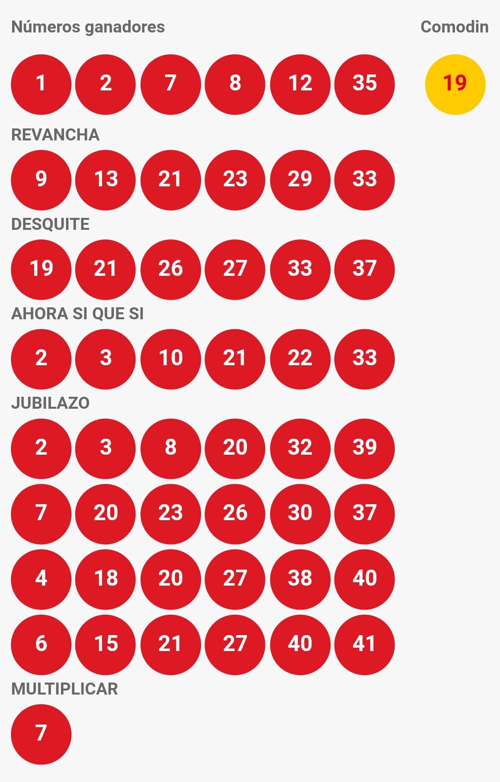Resultados Loto Chile Sorteo 4250