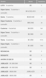 Ganadores Loto Chile Sorteo 4257