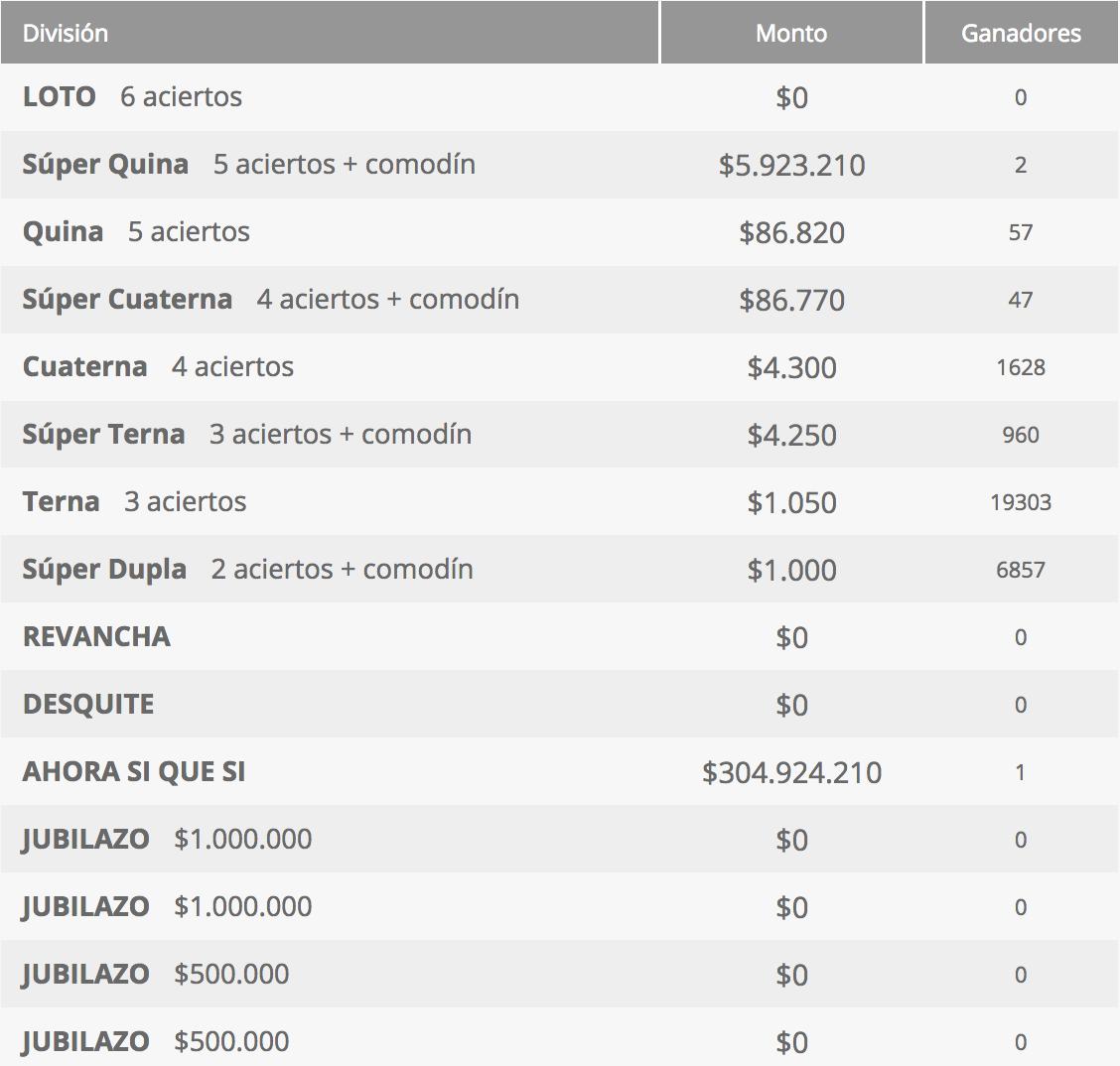 Ganadores Loto Chile Sorteo 4262