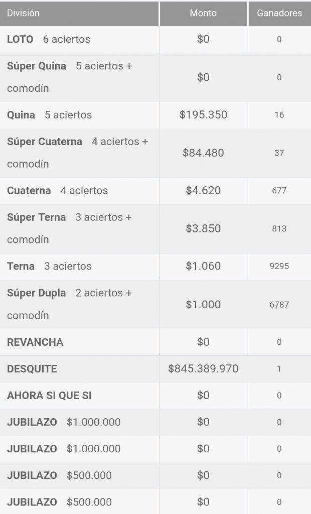 Ganadores Loto Chile Sorteo 4264