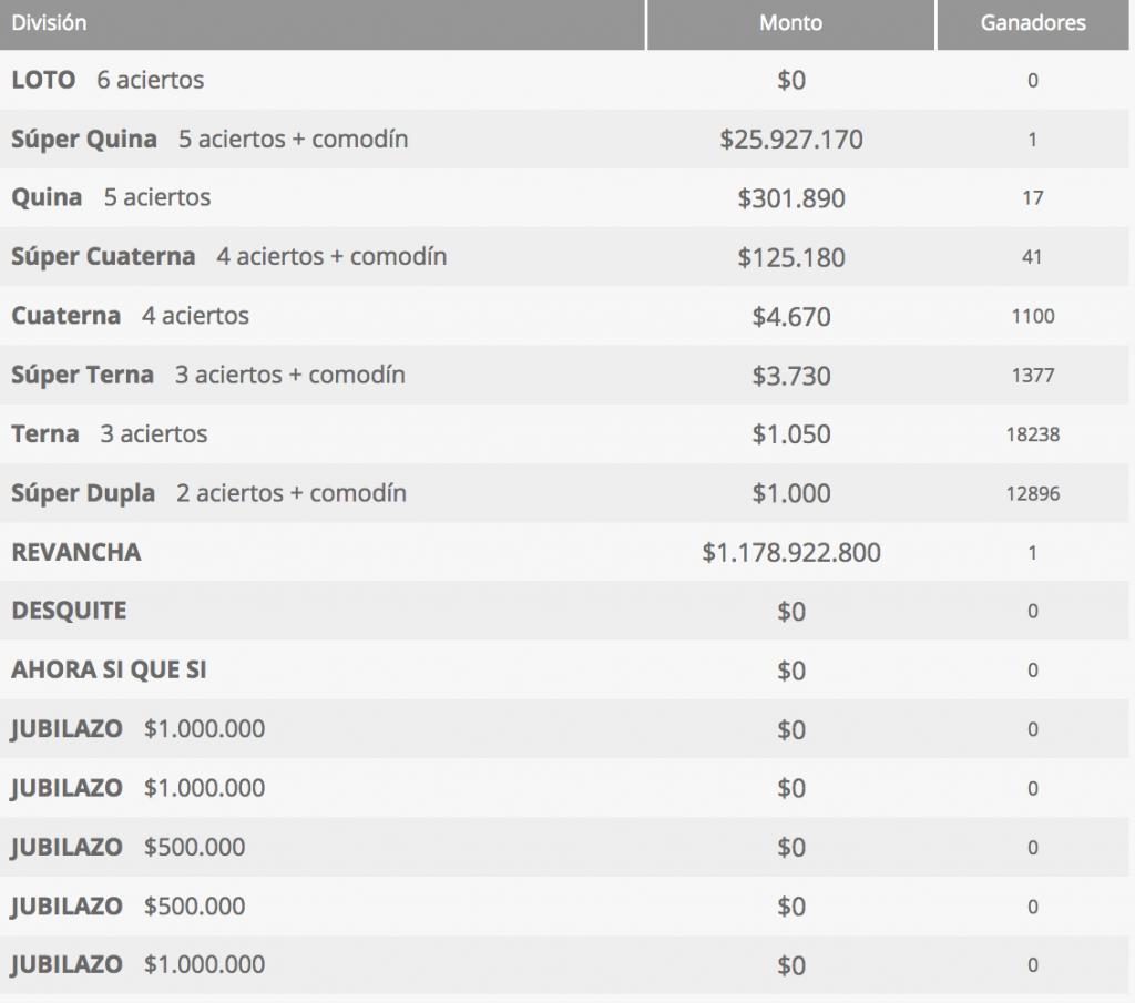 Ganadores Loto Chile Sorteo 4275