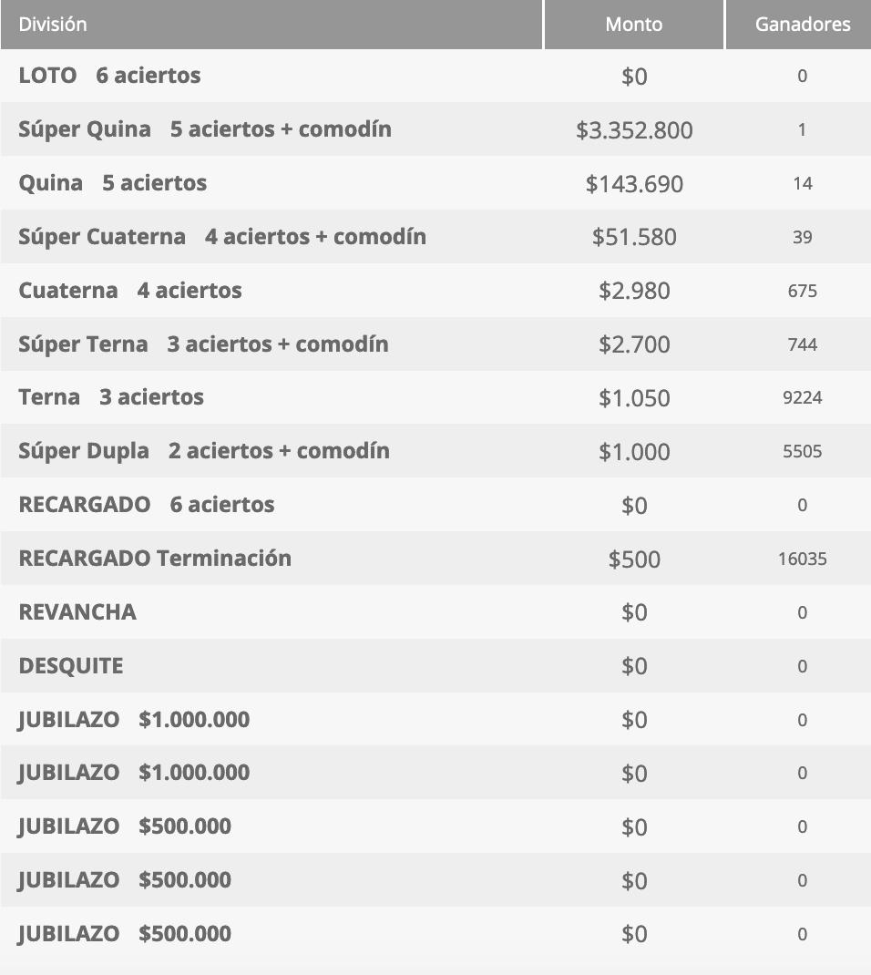 Ganadores Loto Chile Sorteo 4606
