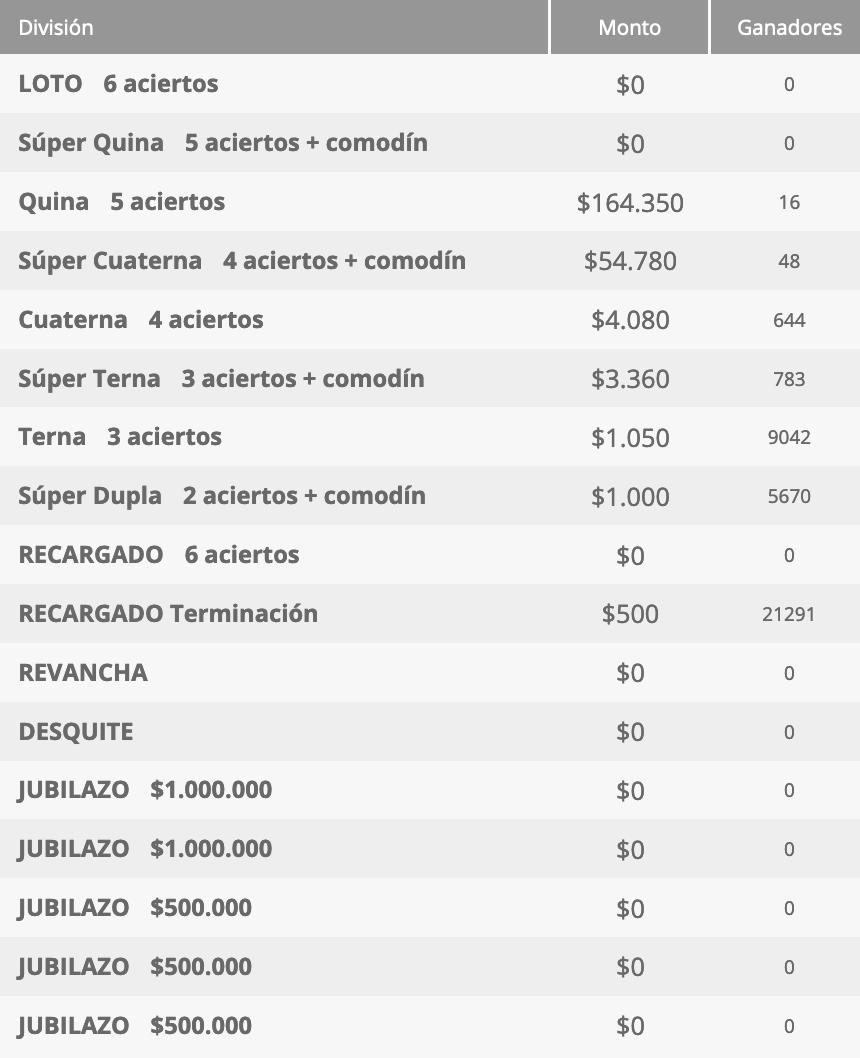 Ganadores Loto Chile Sorteo 4607